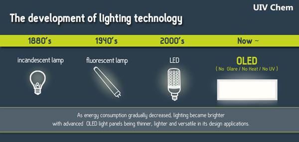 照明技术发展历程