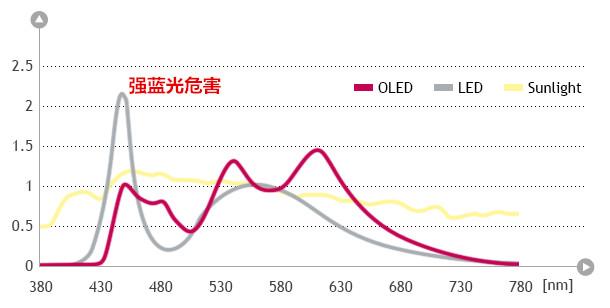 led,oled,太阳光光谱分布图