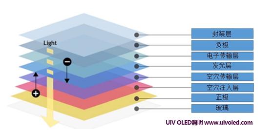 OLED,即有机发光二极管(OrganicLight-EmittingDiode),又称为有机电激光显示。因为具备轻薄、省电、接近自然光等特性,因此它也一直被业内人士所看好。 为了形像说明OLED构造,可以将每个OLED单元比做一块汉堡包,发光材料就是夹在中间的蔬菜。  OLED照明技术与传统的LED照明方式不同,可自主发光,无需背光源,采用非常薄的有机材料涂层和玻璃基板,当有电流通过时,这些有机材料就会发光。而且OLED照明面板可以做得更轻更薄(厚度仅0.
